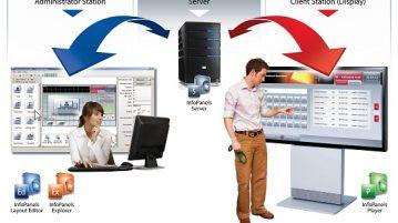 Digital Signage Systems
