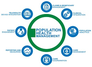 Global Population Health Management Market