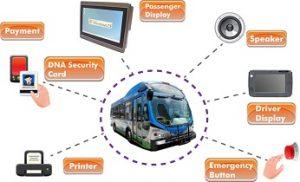 Global Automotive Telematics System Market 2017-2022
