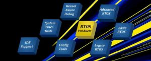 Real-time Operating Systems (RTOS) Market
