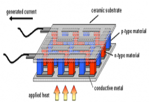 Thermoelectric Material Market