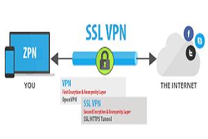 SSL VPN Market
