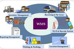 Global Warehouse Management System Market 2017-2022