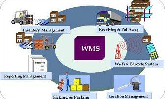 Global Warehouse Management System Market 2017-2022