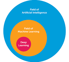 AI/Machine Learning Market