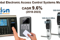 Electronic Access Control System Market