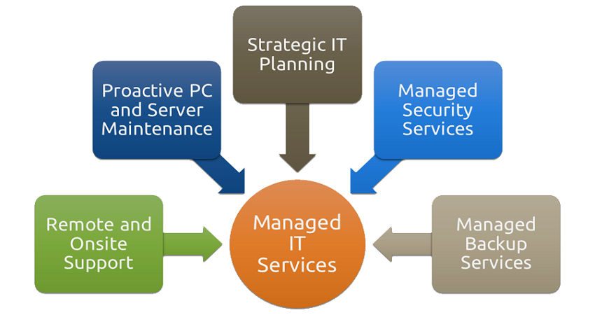 How To Maintain Your Business With Help From A Managed IT Service